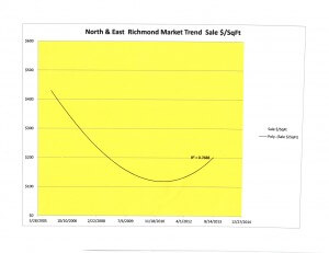 Market Trend N&E Richmond